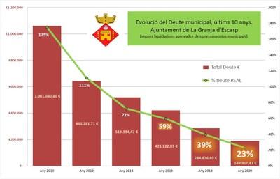 L' Ajuntament rebaixa el seu deute en gairebé 900.000€ en només 10 anys